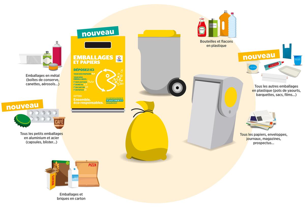Emballages en métal (boîtes de conserve, canettes, aérosols…), outeilles et flacons en plastique , , ous les autres emballages en plastique (pots de yaourts, barquettes, sacs, films...), ous les papiers, enveloppes, journaux, magazines, prospectus…, Emballages et briques en carton, Tous les petits emballages en aluminium et acier (capsules, blister...)
