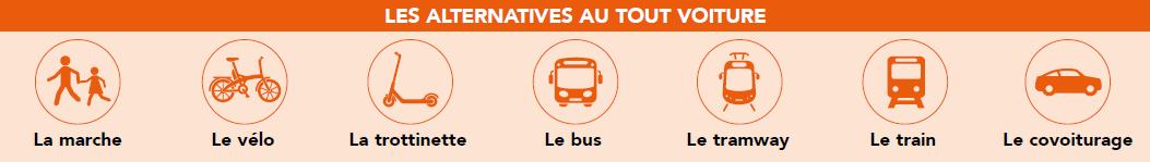 Les alternatives au tout voiture : la marche, le vélo, la trottinette, le bus, le tramway, le train, le covoiturage